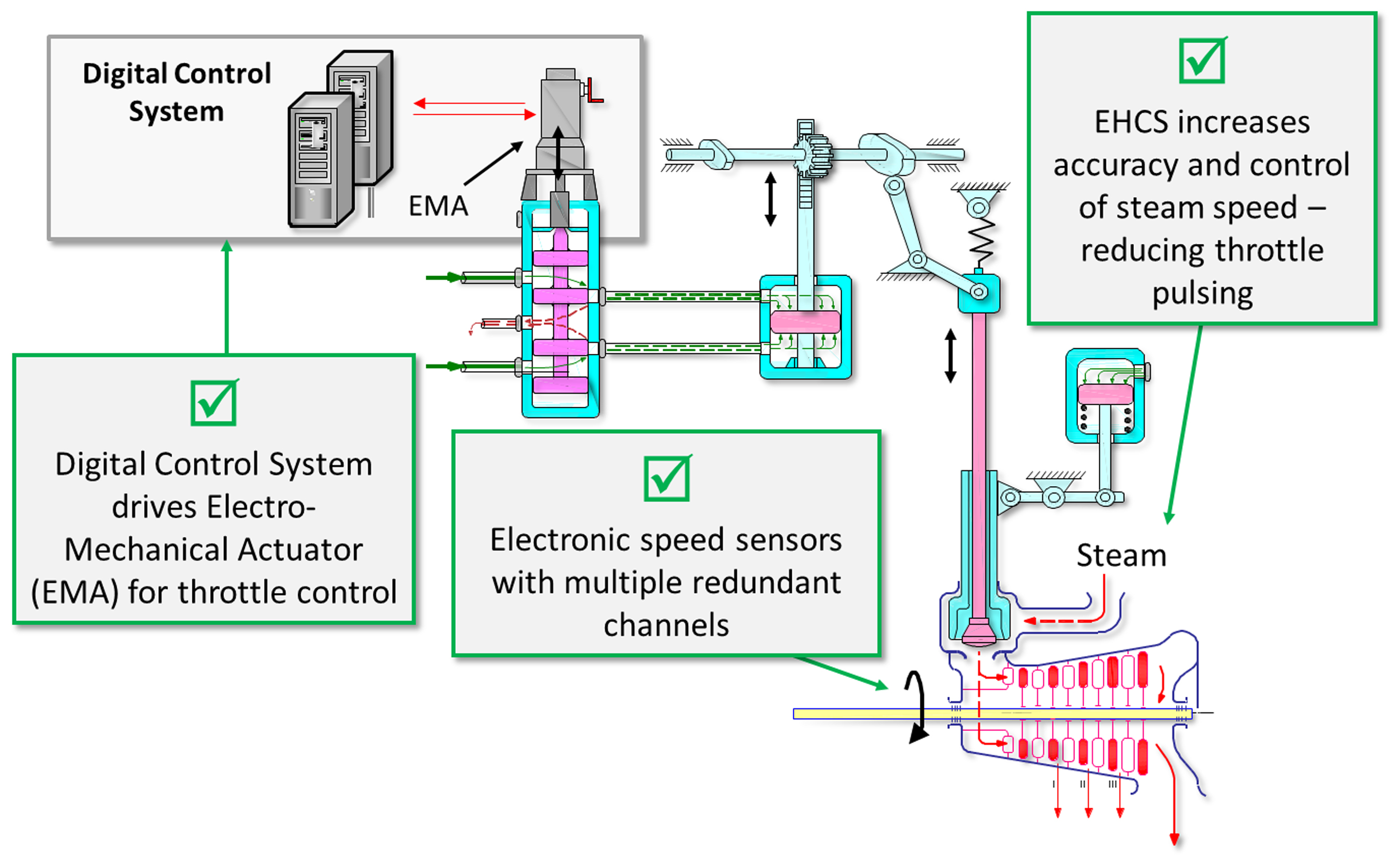 Nuclear Solutions Diagram Of A Typical Hydraulic System The Dynamics Figure 1 Electro Control